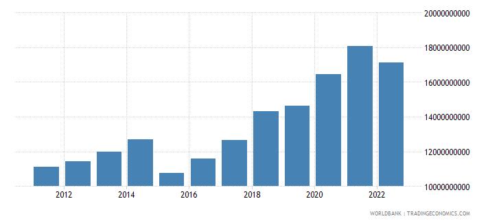 burkina faso gross value added at factor cost us dollar wb data