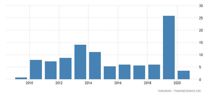 burkina faso high technology exports percent of manufactured exports wb data