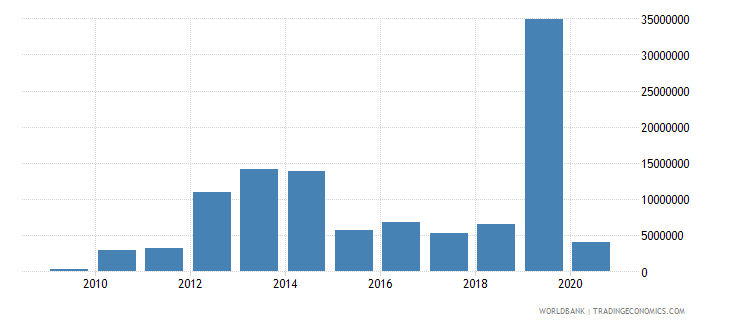 burkina faso high technology exports us dollar wb data