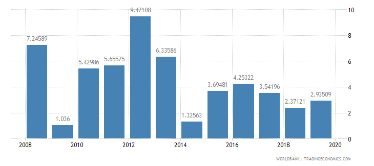 burkina faso household final consumption expenditure annual percent growth wb data