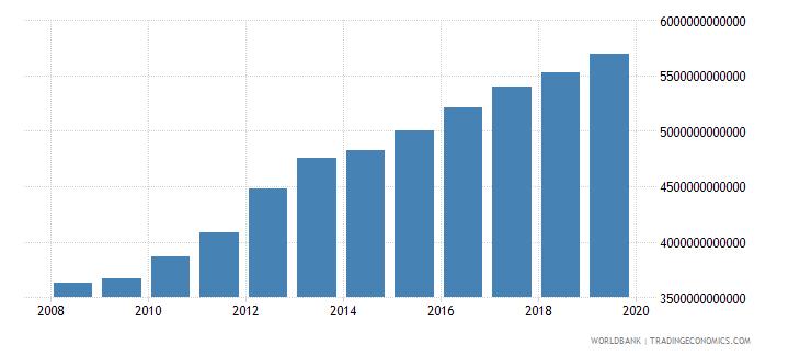 burkina faso household final consumption expenditure constant lcu wb data