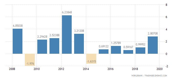 burkina faso household final consumption expenditure per capita growth annual percent wb data