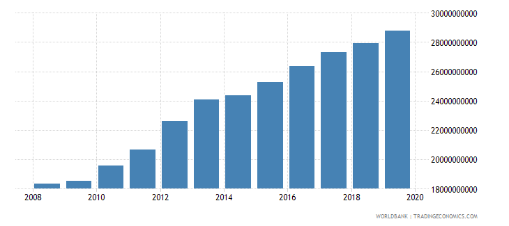 burkina faso household final consumption expenditure ppp constant 2005 international dollar wb data