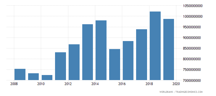 burkina faso household final consumption expenditure us dollar wb data