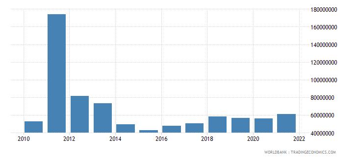 burkina faso ict service exports bop us dollar wb data