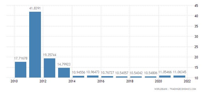 burkina faso ict service exports percent of service exports bop wb data