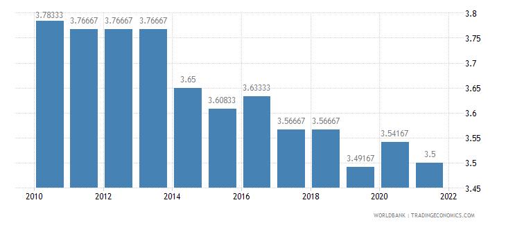 burkina faso ida resource allocation index 1 low to 6 high wb data