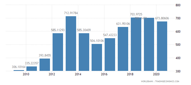 burkina faso import value index 2000  100 wb data
