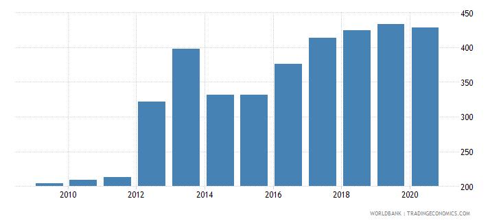 burkina faso import volume index 2000  100 wb data