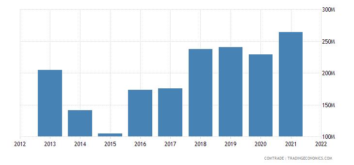 burkina faso imports india