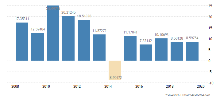 burkina faso imports of goods and services annual percent growth wb data