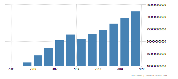 burkina faso imports of goods and services constant lcu wb data