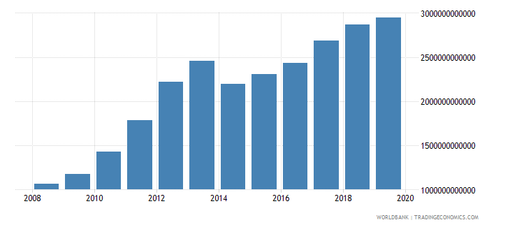 burkina faso imports of goods and services current lcu wb data