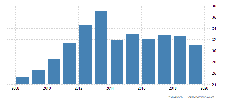 burkina faso imports of goods and services percent of gdp wb data