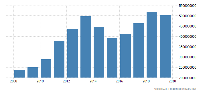 burkina faso imports of goods and services us dollar wb data
