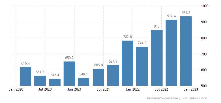 Burkina Faso Imports
