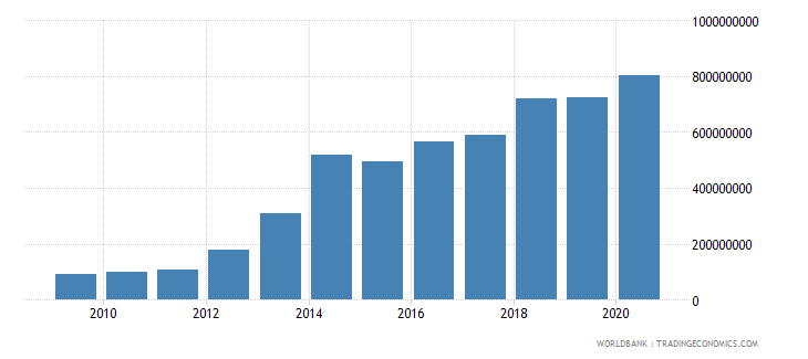 burkina faso income payments bop us dollar wb data