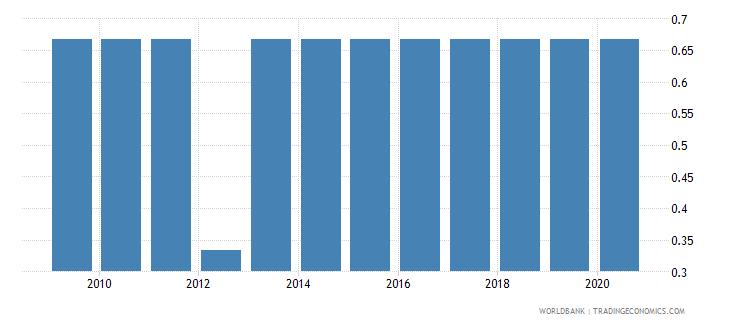 burkina faso income poverty wb data