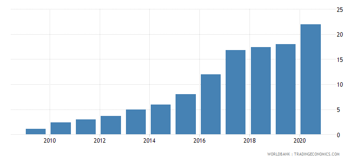 burkina faso individuals using the internet percent of population wb data