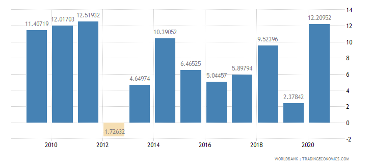 burkina faso industry value added annual percent growth wb data