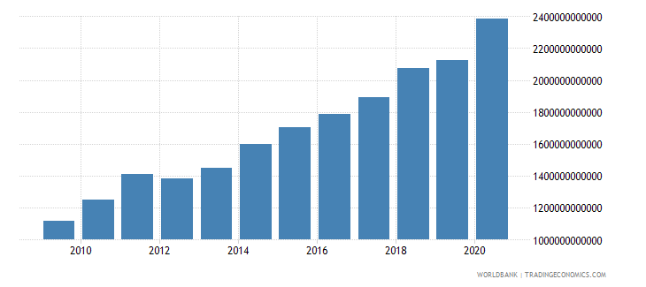 burkina faso industry value added constant lcu wb data