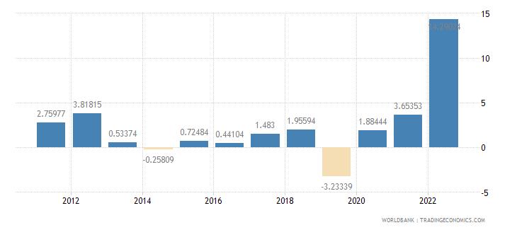 burkina faso inflation consumer prices annual percent wb data