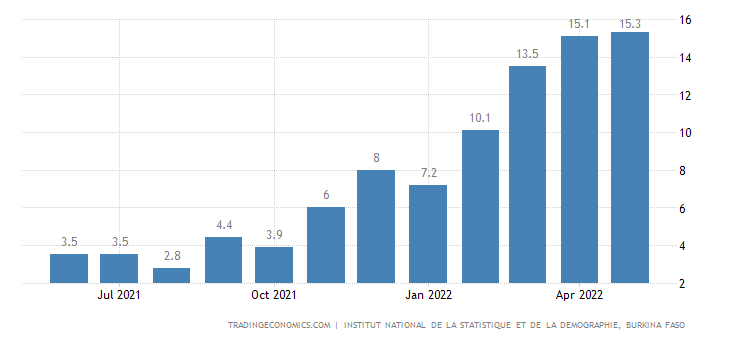 Burkina Faso Inflation Rate