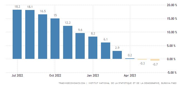 Burkina Faso Inflation Rate