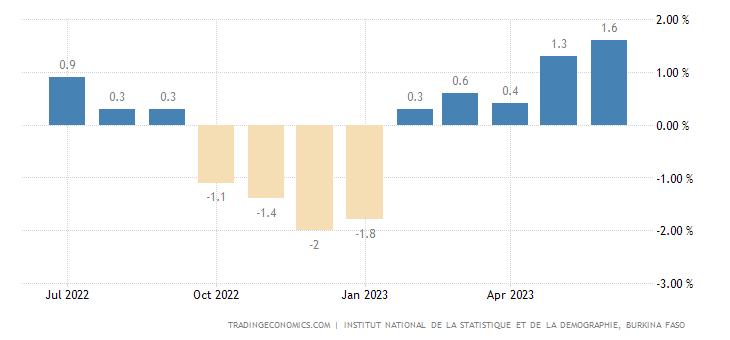 Burkina Faso Inflation Rate MoM