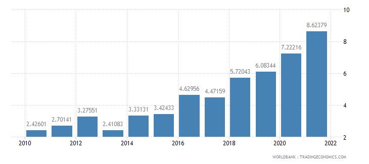 burkina faso interest payments percent of revenue wb data
