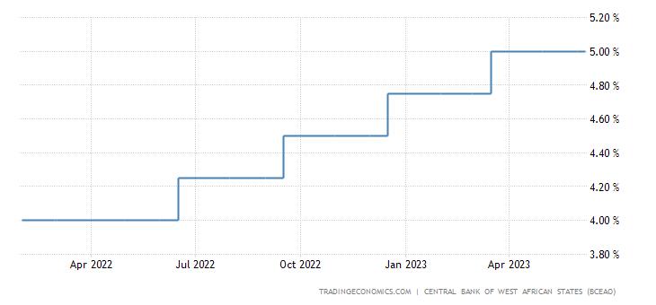 Burkina Faso Interest Rate