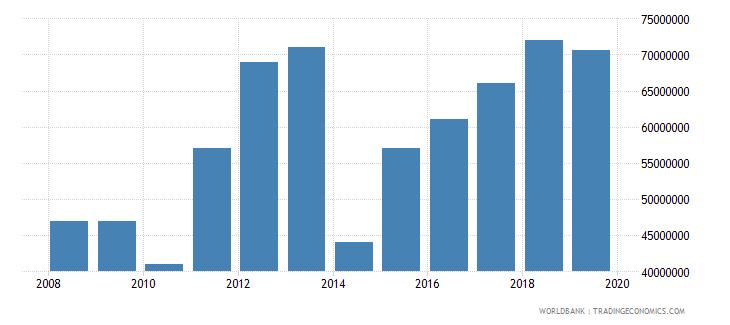 burkina faso international tourism expenditures for passenger transport items us dollar wb data