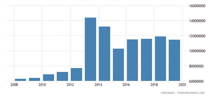 burkina faso international tourism expenditures for travel items us dollar wb data