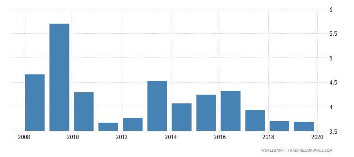burkina faso international tourism expenditures percent of total imports wb data