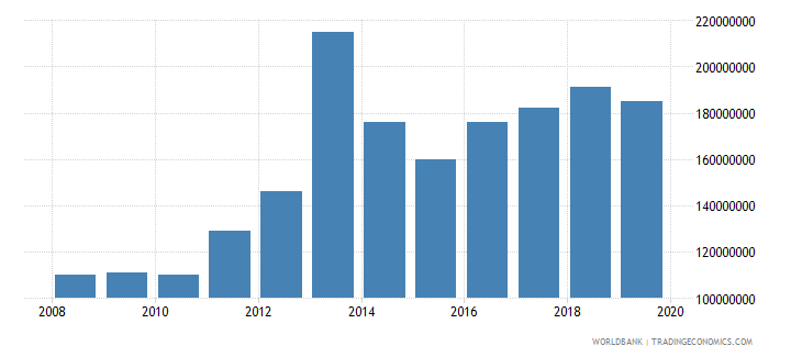 burkina faso international tourism expenditures us dollar wb data
