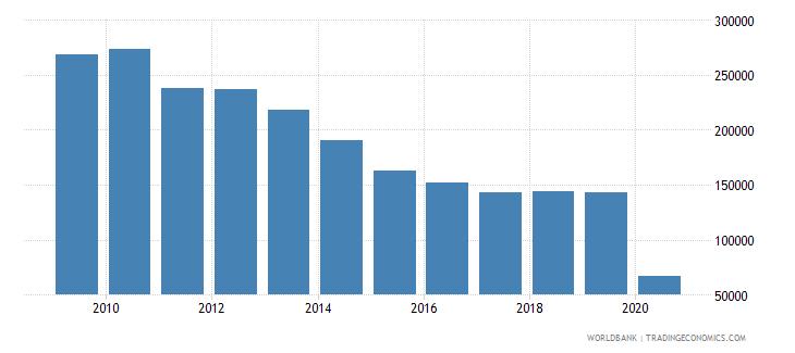 burkina faso international tourism number of arrivals wb data