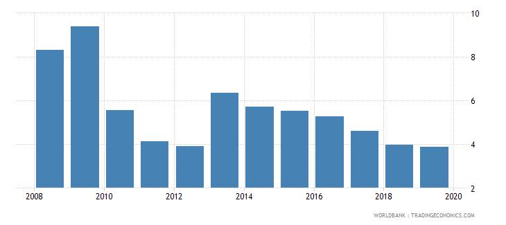 burkina faso international tourism receipts percent of total exports wb data