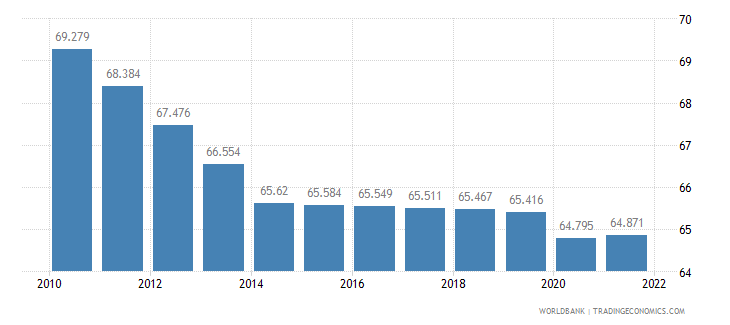 burkina faso labor participation rate total percent of total population ages 15 plus  wb data