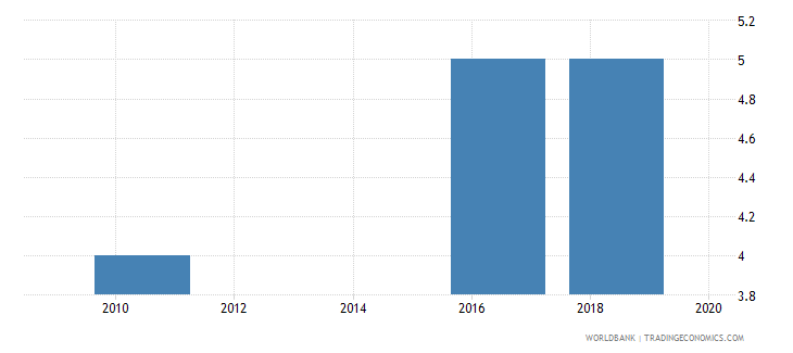 burkina faso lead time to export median case days wb data