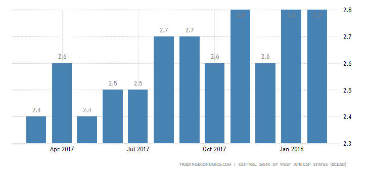 Burkina Faso Business Survey Indicator