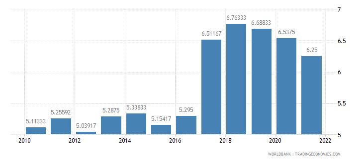 burkina faso lending interest rate percent wb data