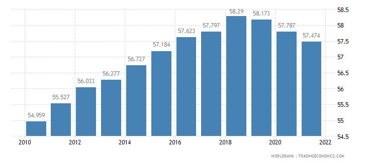 burkina faso life expectancy at birth male years wb data