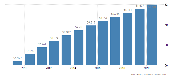 burkina faso life expectancy at birth total years wb data