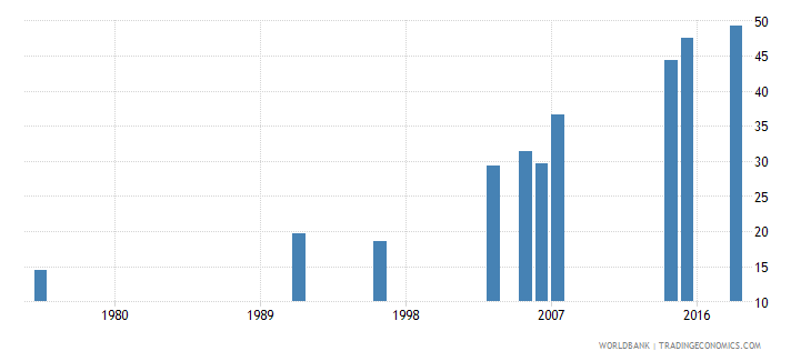 burkina faso literacy rate adult male percent of males ages 15 and above wb data