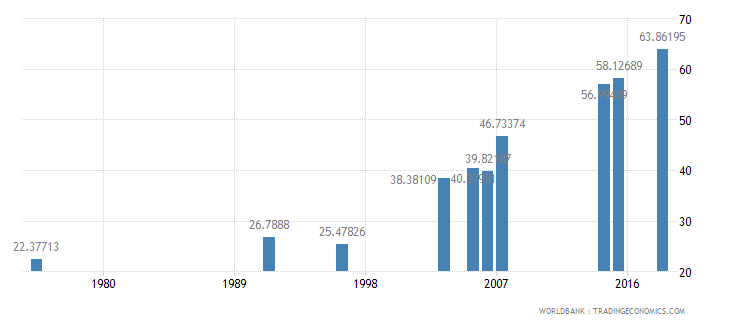 burkina faso literacy rate youth male percent of males ages 15 24 wb data