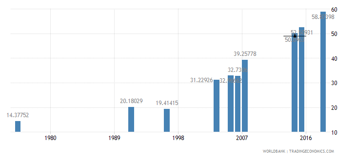 burkina faso literacy rate youth total percent of people ages 15 24 wb data