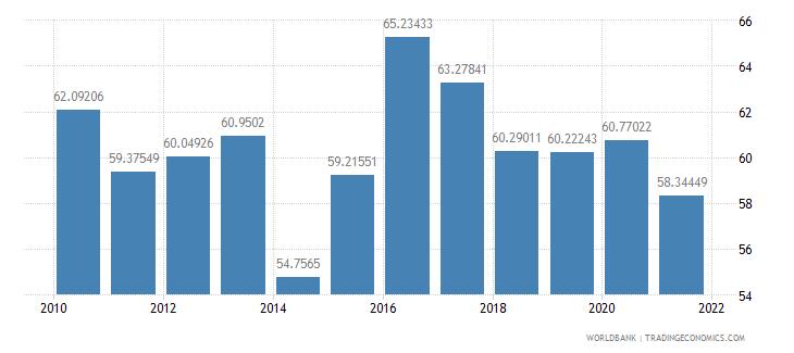 burkina faso manufactures imports percent of merchandise imports wb data