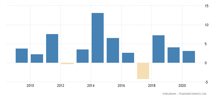 burkina faso manufacturing value added annual percent growth wb data