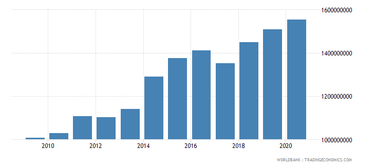 burkina faso manufacturing value added constant 2000 us dollar wb data