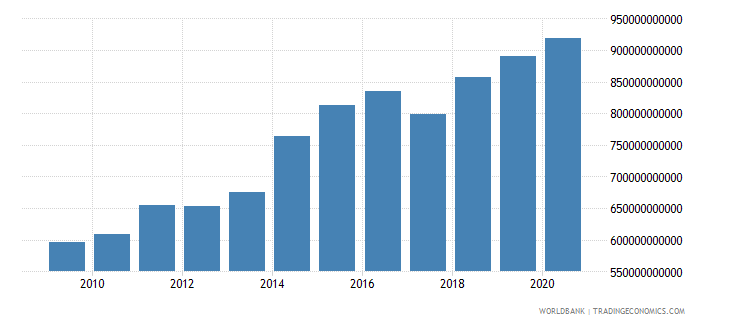 burkina faso manufacturing value added constant lcu wb data